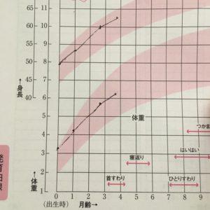 0歳女の子の成長曲線